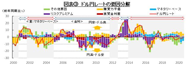 図表③ ドル円レートの要因分解 (出所:財務省、総務省、日本銀行、BLS、FRBよりSCGR作成
