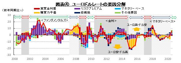 図表④ ユーロドルレートの要因分解 (出所:財務省、総務省、日本銀行、CFTC、ECB、OECDよりSCGR作成)