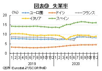 図表⑨ 失業率(出所:EurostatよりSCGR作成)