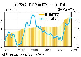 図表⑪ ECB資産とユーロドル(出所:Eurostat、FRBよりSCGR作成)