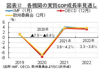 図表⑫ 各機関の実質GDP成長率見通し(出所:IMF、OECD、欧州委員会よりSCGR作成)