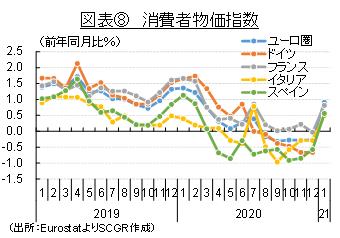 図表⑧ 消費者物価指数(出所:EurostatよりSCGR作成)