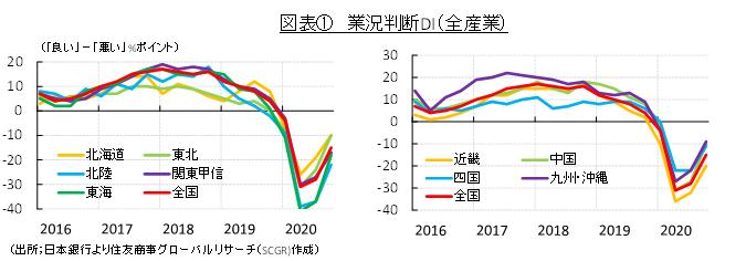 図表① 業況判断DI(全産業)(出所;日本銀行より住友商事グローバルリサーチ(SCGR)作成)