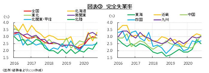 図表③ 完全失業率(出所:総務省よりSCGR作成)