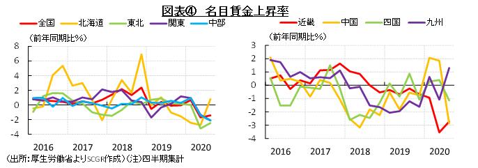 図表④ 名目賃金上昇率(出所:厚生労働省よりSCGR作成)(注)四半期集計