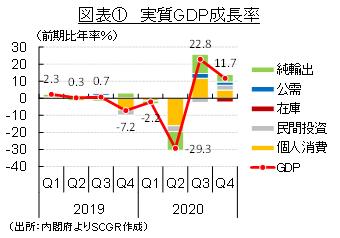 図表① 実質GDP成長率(出所:内閣府よりSCGR作成)