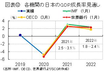 図表⑫ 各機関の日本のGDP成長率見通し(出所:IMF、OECD、世界銀行よりSCGR作成)
