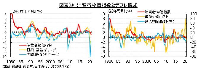 図表⑬ 消費者物価指数とデフレ脱却(出所:総務省、内閣府、日本銀行よりSCGR作成)