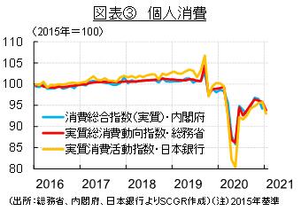 図表③ 個人消費(出所:総務省、内閣府、日本銀行よりSCGR作成)(注)2015年基準