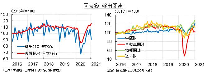 図表⑥ 輸出関連(出所:財務省、日本銀行よりSCGR作成)