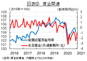 図表⑧ 賃金関連(出所:厚生労働省、内閣府よりSCGR作成)