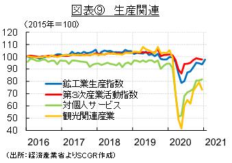 図表⑨ 生産関連(出所:経済産業省よりSCGR作成)
