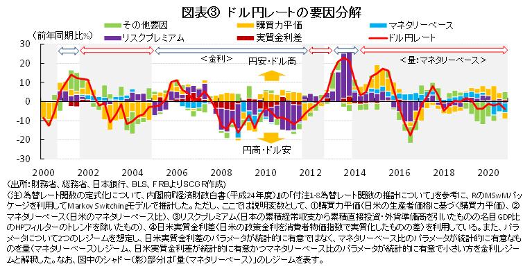 図表③ ドル円レートの要因分解(出所:財務省、総務省、日本銀行、BLS、FRBよりSCGR作成)