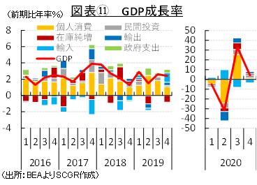 図表⑪GDP成長率(出所:BEAよりSCGR作成)