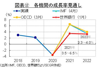 図表⑫ 各機関の成長率見通し(出所:IMF、OECD、世界銀行よりSCGR作成)