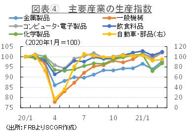 図表④ 主要産業の生産指数(出所:FRBよりSCGR作成)