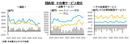 図表⑧ その他サービス収支(出所:日本銀行よりSCGR作成)