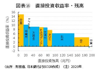 図表⑯ 直接投資収益率・残高(出所:財務省、日本銀行よりSCGR作成)(注)2020年
