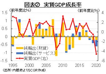 図表② 実質GDP成長率(出所:内閣府よりSCGR作成)