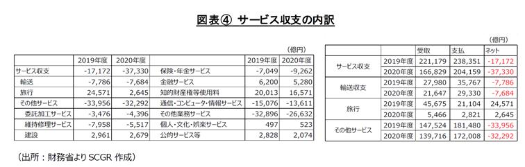 図表④ サービス収支の内訳(出所:財務省よりSCGR作成)
