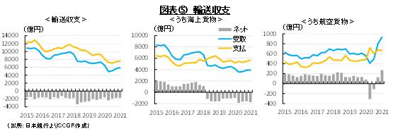 図表⑤ 輸送収支(出所:日本銀行よりSCGR作成)