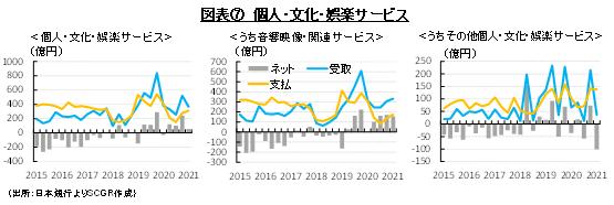 図表⑦ 個人・文化・娯楽サービス(出所:日本銀行よりSCGR作成)