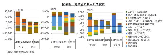 図表⑨ 地域別のサービス収支(出所)財務省よりSCGR作成
