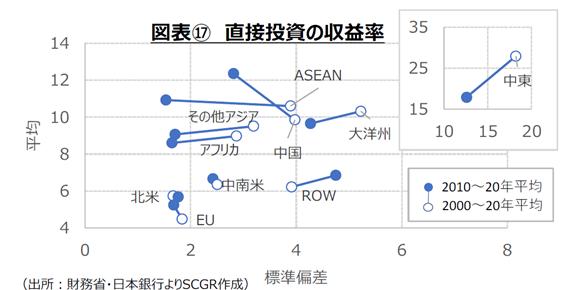 図表⑰直接投資の収益率 (出所:財務省・日本銀行よりSCGR作成)