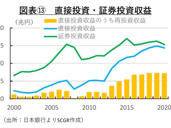 図表⑬ 直接・証券投資収益(出所:日本銀行よりSCGR作成)