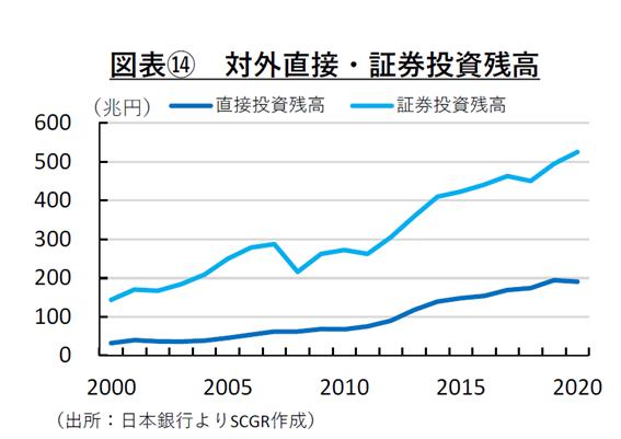図表⑭ 対外直接・証券投資残高(出所:日本銀行よりSCGR作成)