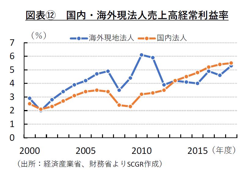図表⑫ 国内・海外現法人売上高経常利益率(出所:経済産業省、財務省よりSCGR作成)