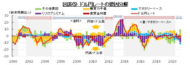 図表⑤ドル円れーとの要因分解 (出所:財務省、総務省、日本銀行、BLS、FRBよりSCGR作成)
