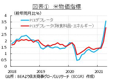 図表①米物価指標 (出所:BEAより住友商事グローバルリサーチ(SCGR)作成)
