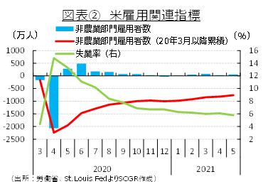 図表②米雇用関連指標 (出所:労務省、St. Lois FedよりSCGR作成)