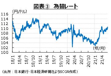 図表③為替レート (出所:日本銀行、日本経済新聞社よりSCGR作成)