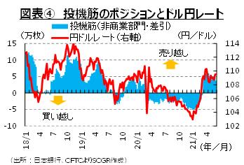図表④投機筋のポジションとドル円レート (出所:日本銀行、CFTCよりSCGR作成)