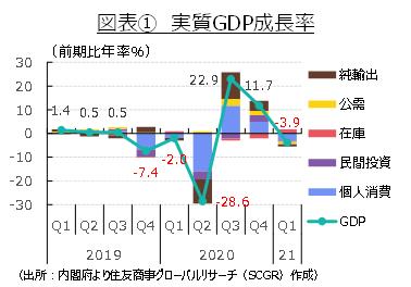 図表① 実質GDP成長率(出所:内閣府より住友商事グローバルリサーチ(SCGR)作成)