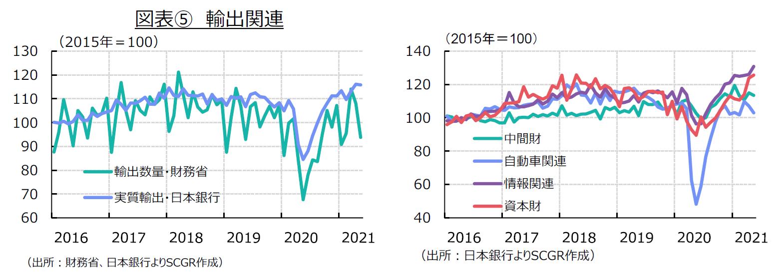 図表⑤ 輸出関連(出所:財務省、日本銀行よりSCGR作成)(出所:日本銀行よりSCGR作成)