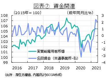 図表⑦ 賃金関連(出所:厚生労働省、内閣府よりSCGR作成)