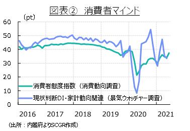 図表② 消費者マインド(出所:内閣府よりSCGR作成)