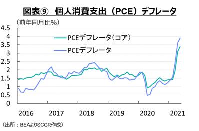 図表⑨ 個人消費支出(PCE)デフレータ(出所:BEAよりSCGR作成)