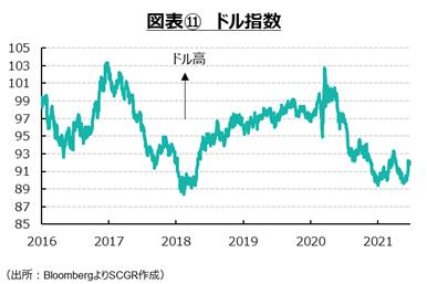 図表⑪ ドル指数(出所:BloombergよりSCGR作成)