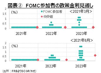 図表② FOMC参加者の政策金利見通し(出所:FRBよりSCGR作成)