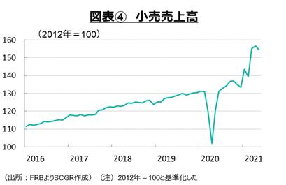 図表④ 小売売上高(出所:FRBよりSCGR作成)(注)2012年=100と基準化した