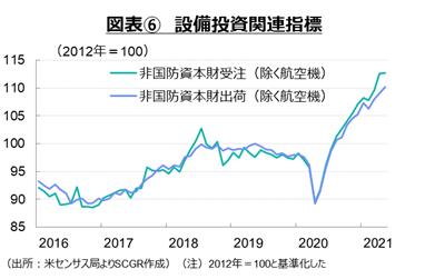図表⑥ 設備投資関連指標(出所:米センサス局よりSCGR作成)(注)2012年=100と基準化した