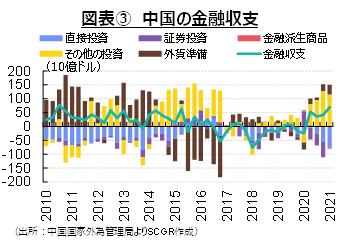 図表③ 中国の金融収支(出所:中国国家外為管理局よりSCGR作成)