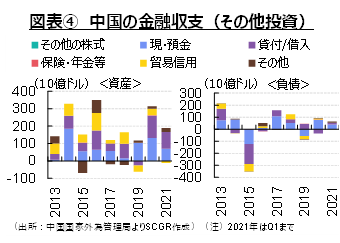 図表④ 中国の金融収支(その他投資)(出所:中国国家外為管理局よりSCGR作成)(注)2021年はQ1まで