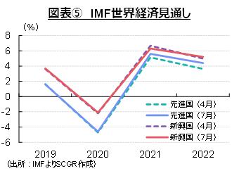 図表⑤ IMF世界経済見通し(出所:IMFよりSCGR作成)