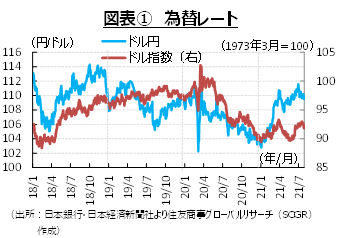 期待と懸念の間にあるドル円レート