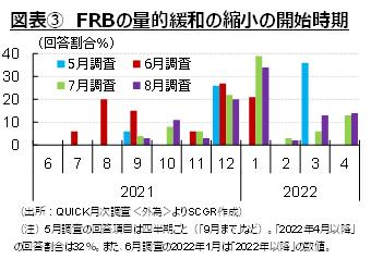 図表③ FRBの量的緩和の縮小の開始時期(出所:QUICK月次調査<外為>よりSCGR作成)